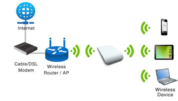 除了最常应用的AP模式之外,尚有连接不同区网的WDS模式(分Root AP与Station两种),用来消除无线讯号死角的Repeater模式,以及适合偏乡或公共热点涵盖地区的WISP Client Router模式,提供企业网络更多布署的选择。 使用AP模式提供无线上网讯号 AP 模式是最常见也是应用最广泛的运作模式。它可将无线讯号转换为数据封包,让智能型手机、平板计算机等行动装置,透过实体线路上网。常应用于小型企业、SOHO 工作室、私人住家.